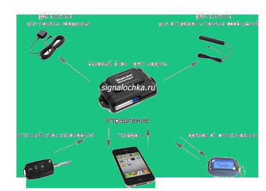 Установка GSM автосигнализации
